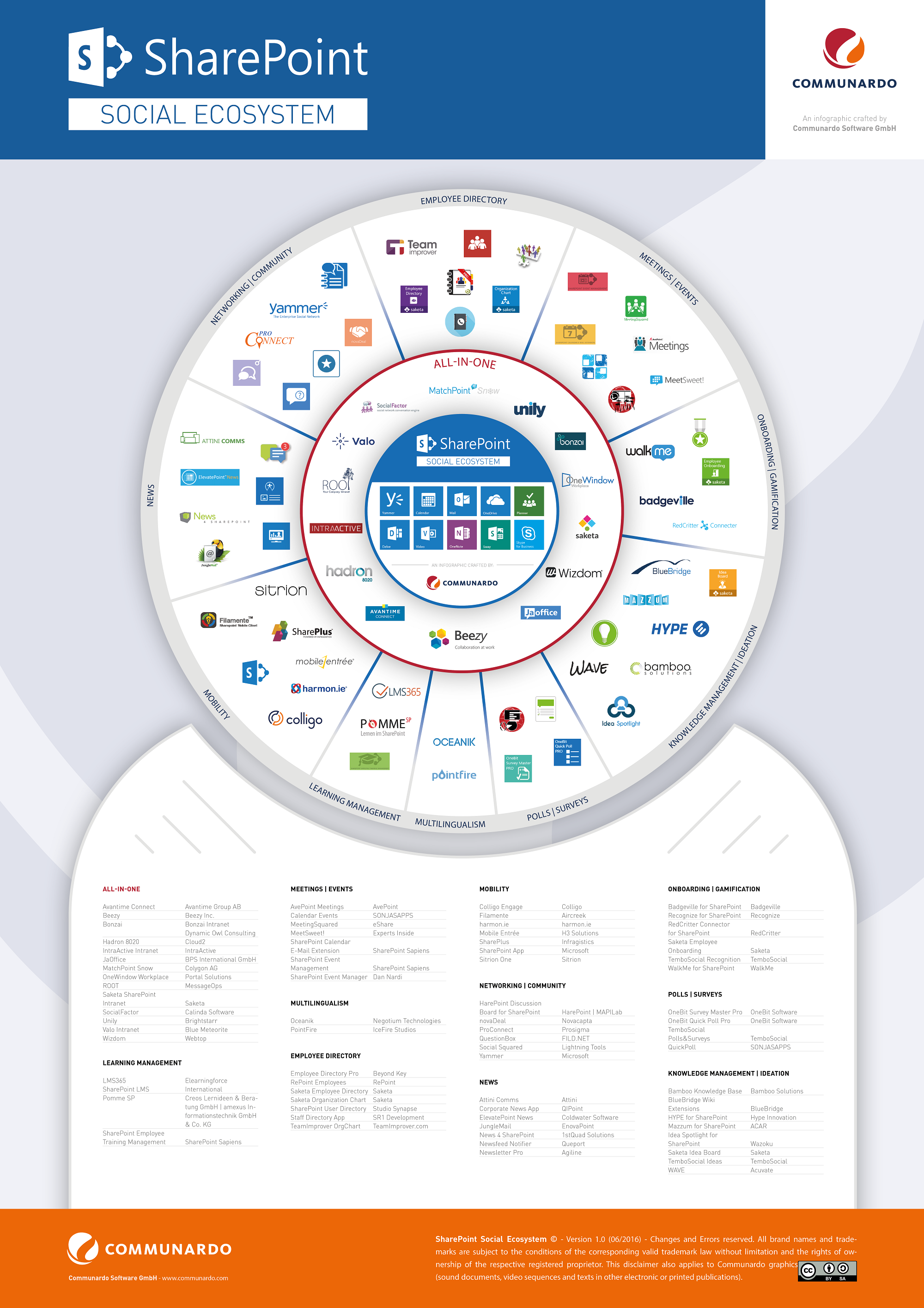 SharePoint Social Ecosystem