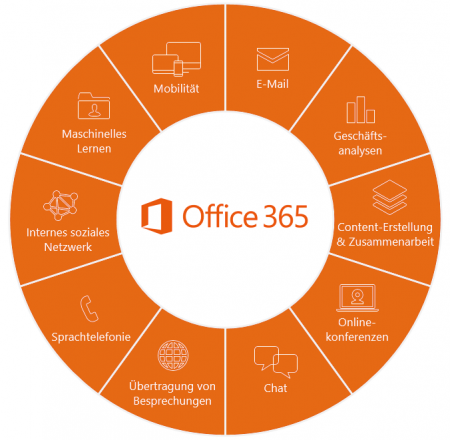 Office-365-Produktivitätsplattform