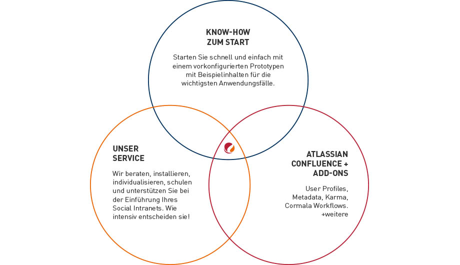 Social Intranet mit Confluence