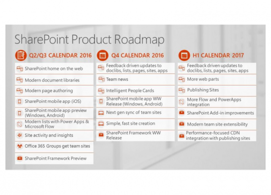 SharePoint Product Roadmap_Beitragsbild