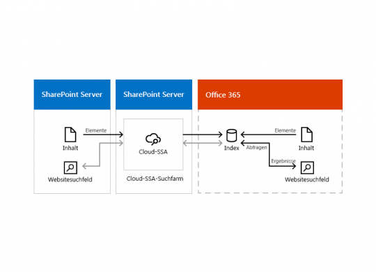SharePoint Cloud Hybrid Search_Beitragsbild