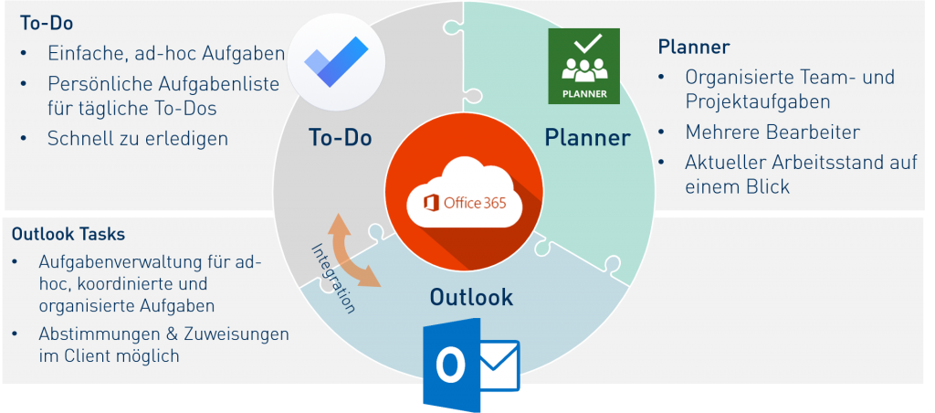 Aufgabenmanagement mit Office 365 - Planner, To-Do, Outlook