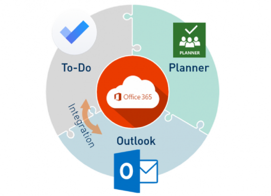 Blogbeitrag Aufgabenmanagement in Office 365