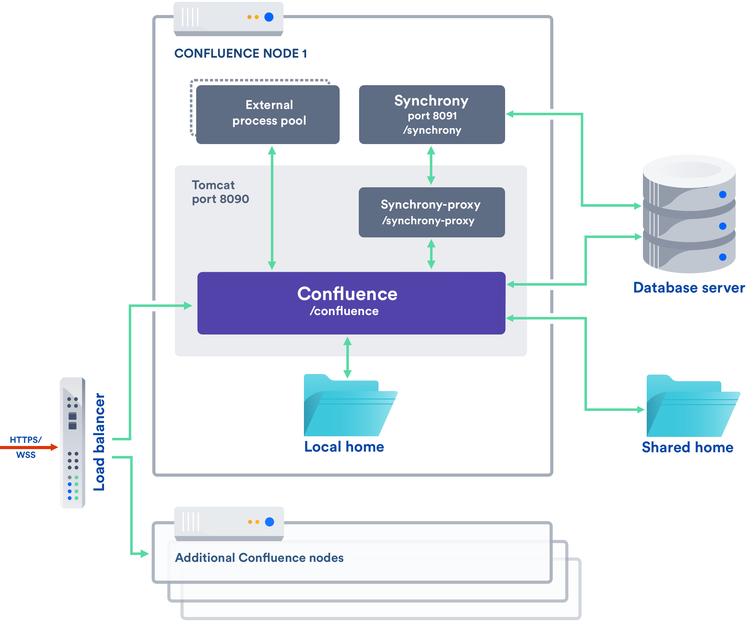 Confluence 6.12 -Data-Center-node-components