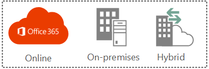 SharePoint On-Premise Cloud and Hybrid