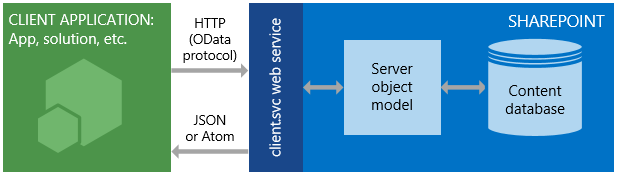 SharePoint Server Client REST API