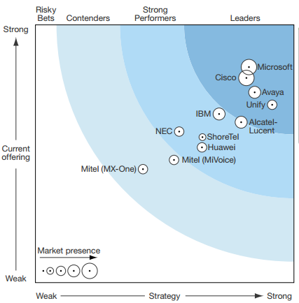 Forrester Studie 2014 Unified Communications