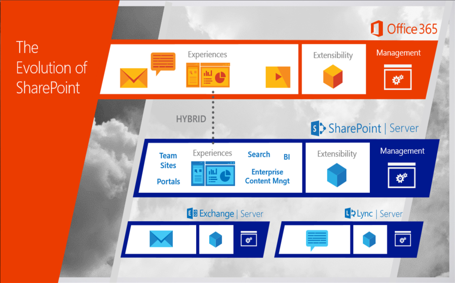 Evolution of SharePoint_1