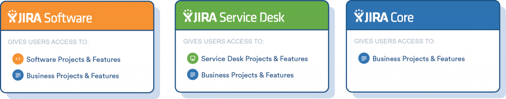 JIRA 7_Core_Service Desk_Software